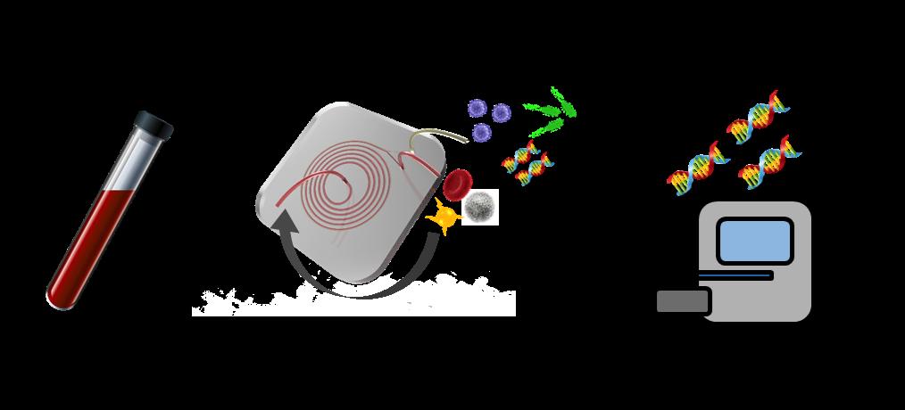 Biological Sample Preparation using Inertial Microfluidics