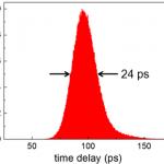 Timing Jitter IEEE