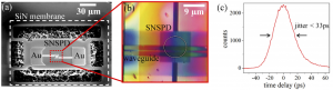 Waveguide-integrated SNSPD [1]