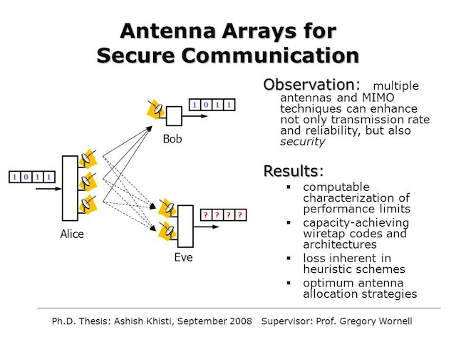 antenna array synthesis thesis